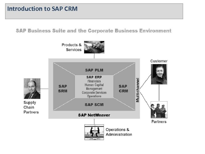 Introduction to SAP CRM *. DO