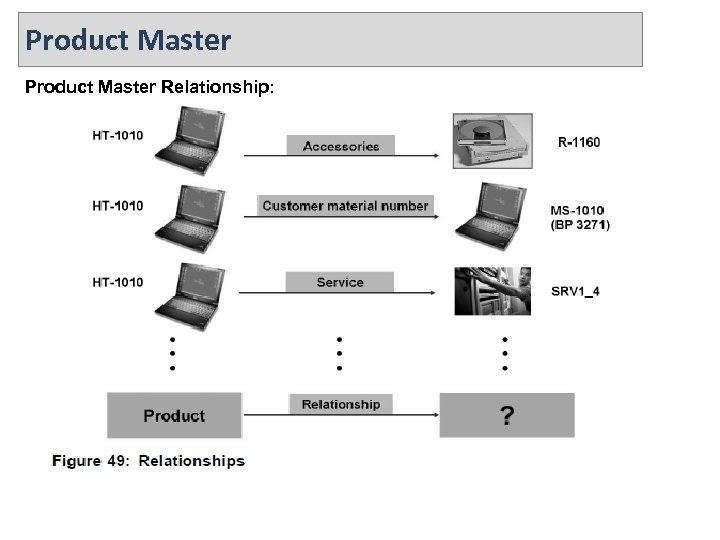 Product Master Relationship:
