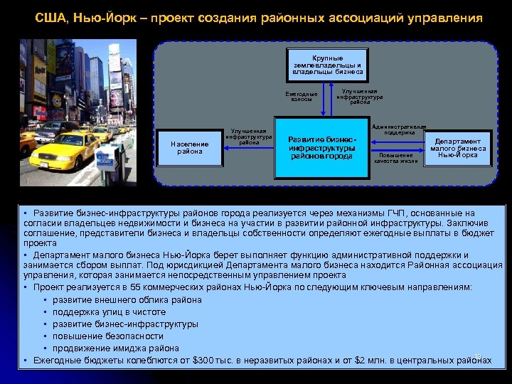 США, Нью-Йорк – проект создания районных ассоциаций управления Крупные землевладельцы и владельцы бизнеса Ежегодные
