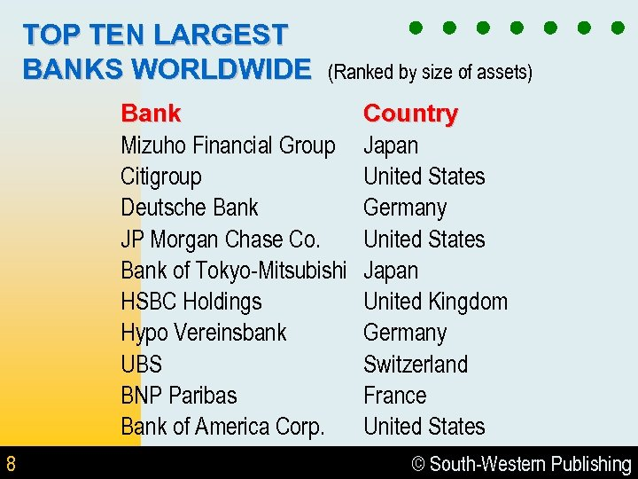 TOP TEN LARGEST BANKS WORLDWIDE (Ranked by size of assets) Bank Mizuho Financial Group