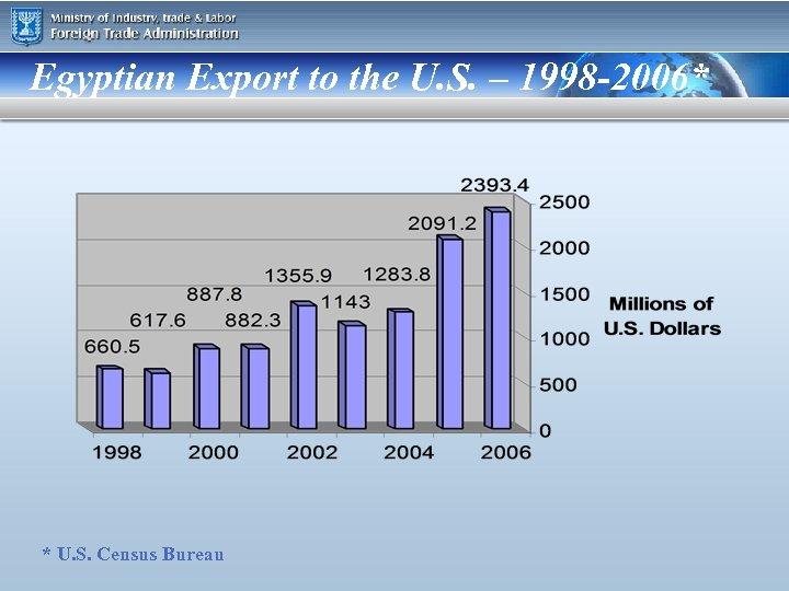 Egyptian Export to the U. S. – 1998 -2006* * U. S. Census Bureau
