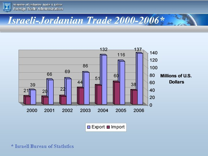 Israeli-Jordanian Trade 2000 -2006* * Israeli Bureau of Statistics