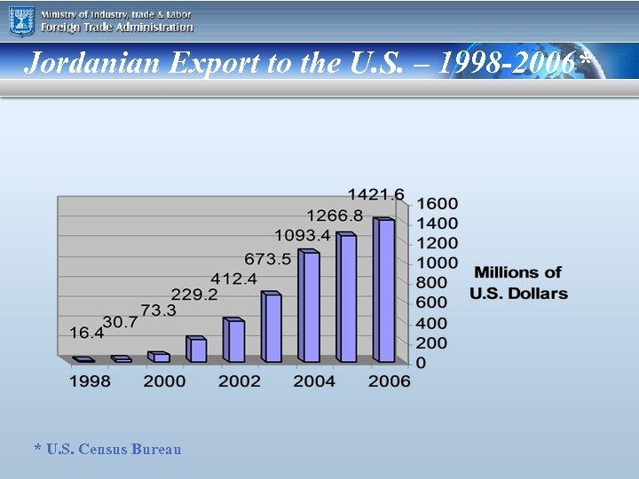 Jordanian Export to the U. S. – 1998 -2006* * U. S. Census Bureau