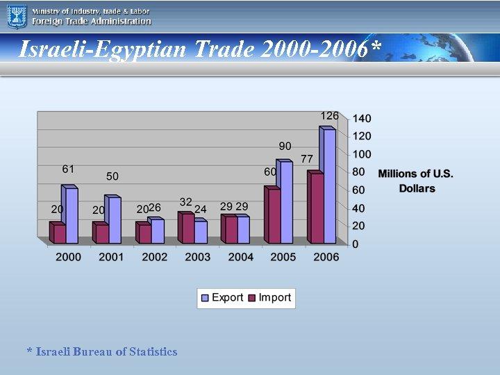 Israeli-Egyptian Trade 2000 -2006* * Israeli Bureau of Statistics