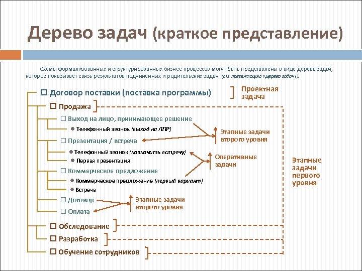 Дерево задач (краткое представление) Схемы формализованных и структурированных бизнес-процессов могут быть представлены в виде