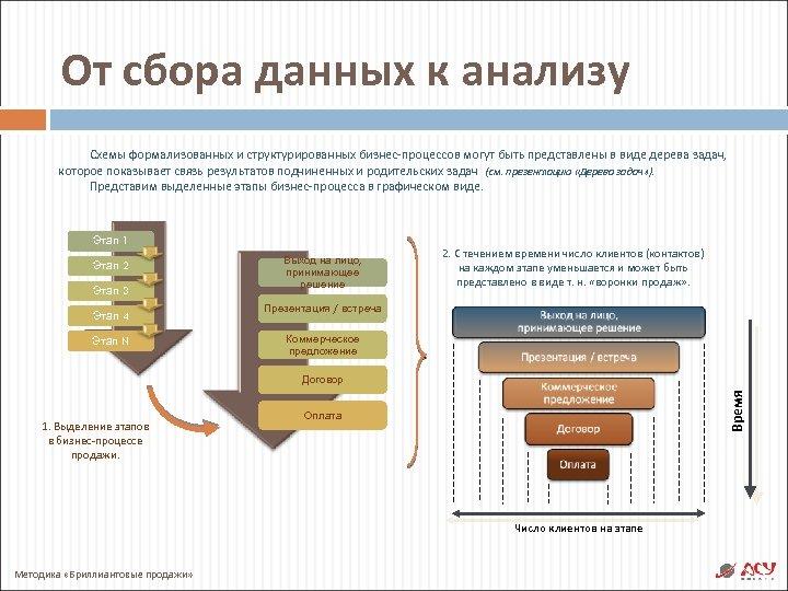 От сбора данных к анализу Схемы формализованных и структурированных бизнес-процессов могут быть представлены в