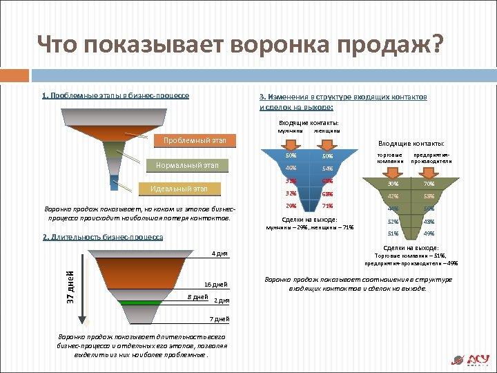 Что показывает воронка продаж? 1. Проблемные этапы в бизнес-процессе 3. Изменения в структуре входящих