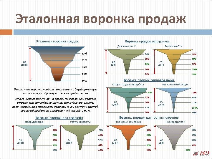Эталонная воронка продаж Воронка продаж сотрудника Довженко А. Е. 67% 73% 81% 28 дней