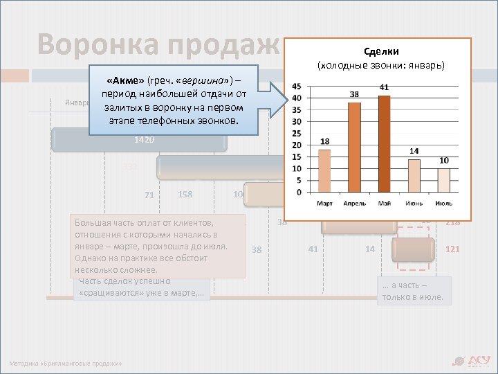 Воронка продаж в динамике Сделки (холодные звонки: январь) Январь «Акме» (греч. «вершина» ) –