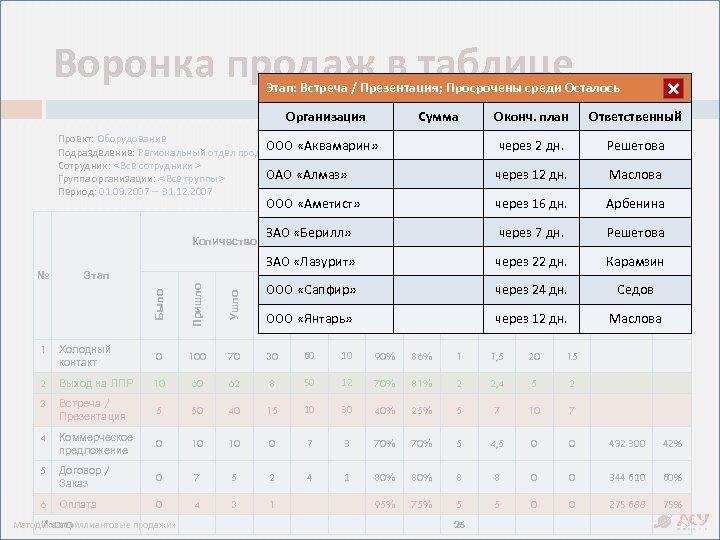 Воронка продаж в таблице Этап: Договор//Презентация; Просрочены среди Осталось Встреча Заказ; Ушло Организация Сумма