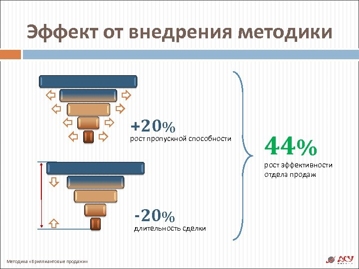 Эффект от внедрения методики +20% рост пропускной способности 44% рост эффективности отдела продаж -20%