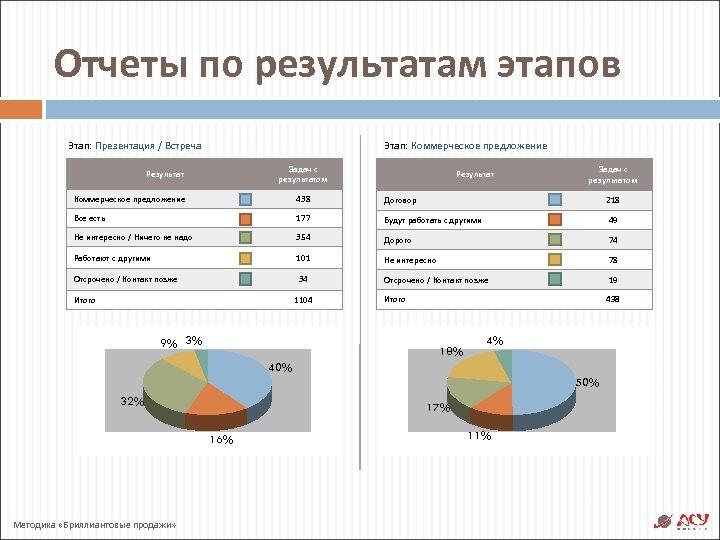 Отчеты по результатам этапов Этап: Коммерческое предложение Этап: Презентация / Встреча Задач с результатом