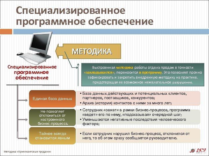 Специализированное программное обеспечение МЕТОДИКА Специализированное программное обеспечение Единая база данных Выстроенная методика работы отдела