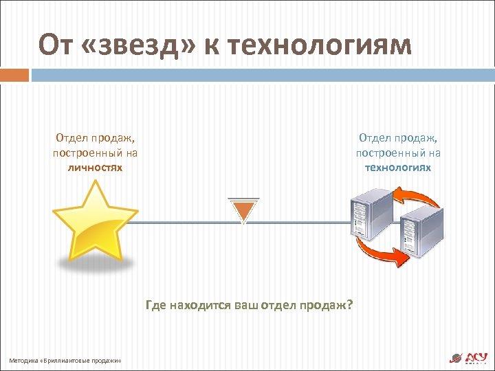 От «звезд» к технологиям Отдел продаж, построенный на личностях Отдел продаж, построенный на технологиях