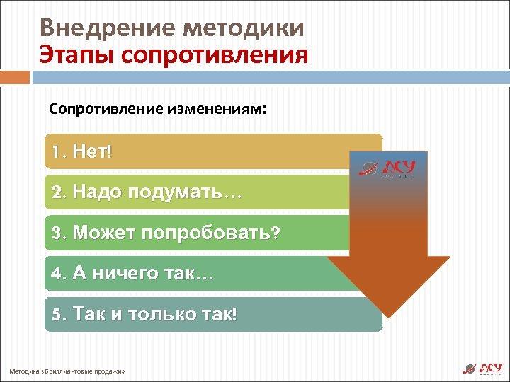 Внедрение методики Этапы сопротивления Сопротивление изменениям: 1. Нет! 2. Надо подумать… 3. Может попробовать?