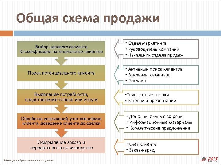 Общая схема продажи Выбор целевого сегмента Классификация потенциальных клиентов • Отдел маркетинга • Руководитель