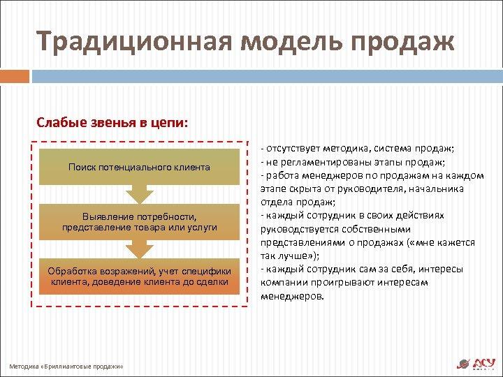 Традиционная модель продаж Слабые звенья в цепи: Поиск потенциального клиента Выявление потребности, представление товара