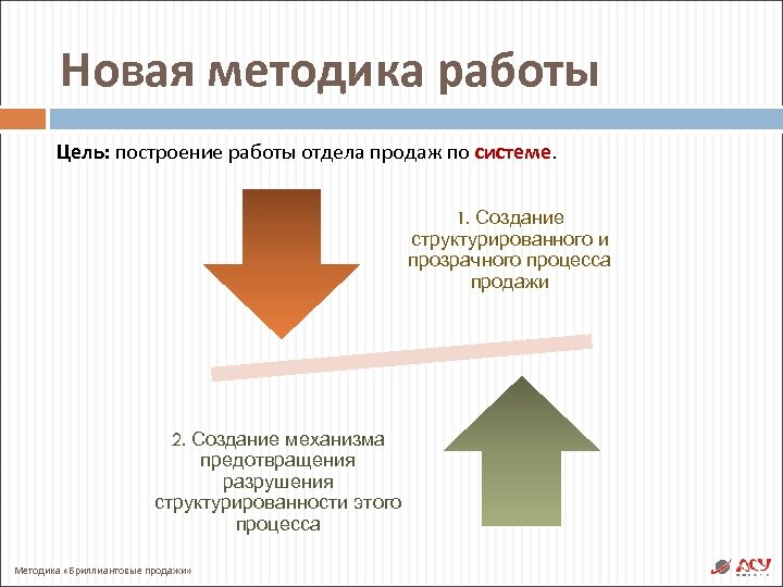 Новая методика работы Цель: построение работы отдела продаж по системе. 1. Создание структурированного и