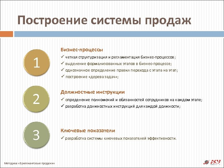 Построение системы продаж 1 Бизнес-процессы ü четкая структуризация и регламентация бизнес-процессов; ü выделение формализованных