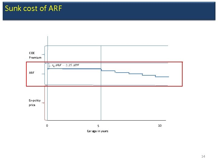 Sunk cost of ARF COE Premium ARF Ex-policy price 0 5 10 Car age