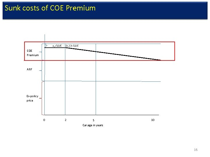 Sunk costs of COE Premium ARF Ex-policy price 0 2 5 10 Car age