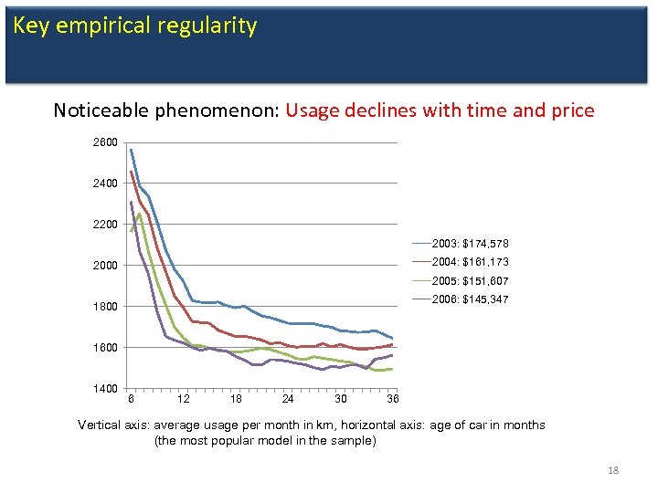 Key empirical regularity Noticeable phenomenon: Usage declines with time and price 2600 2400 2200