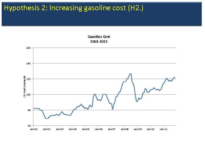 Hypothesis 2: Increasing gasoline cost (H 2. ) Gasoline Cost 2001 -2011 160 CPI