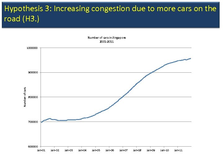 Hypothesis 3: Increasing congestion due to more cars on the road (H 3. )