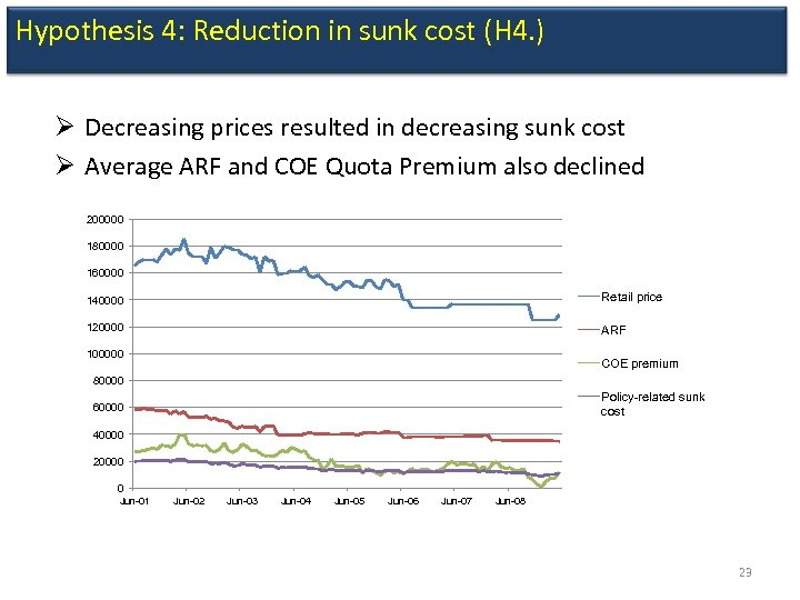 Hypothesis 4: Reduction in sunk cost (H 4. ) Ø Decreasing prices resulted in