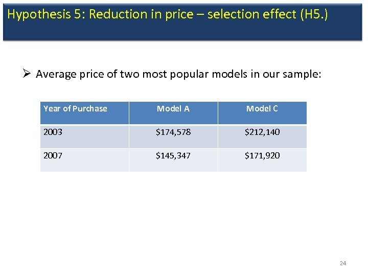 Hypothesis 5: Reduction in price – selection effect (H 5. ) Ø Average price