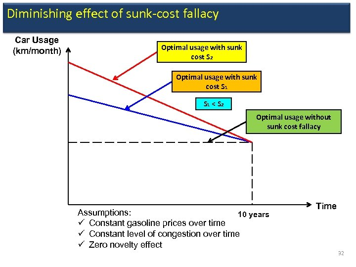Diminishing effect of sunk-cost fallacy Car Usage (km/month) Optimal usage with sunk cost S