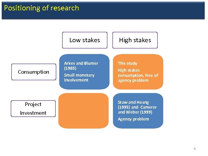 Positioning of research Low stakes Consumption Project Investment Arkes and Blumer (1985) Small monetary