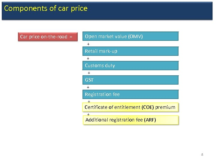 Components of car price Car price on-the-road = Open market value (OMV) + Retail