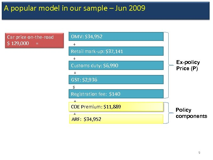 A popular model in our sample – Jun 2009 Car price on-the-road $ 129,