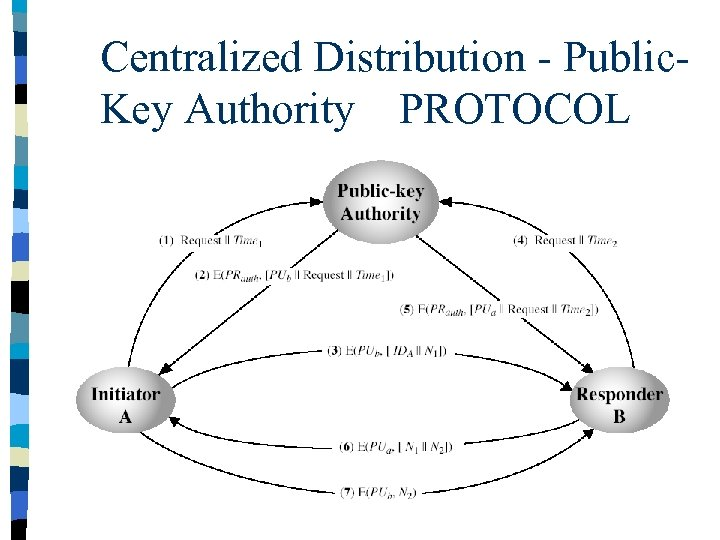 Centralized Distribution - Public. Key Authority PROTOCOL