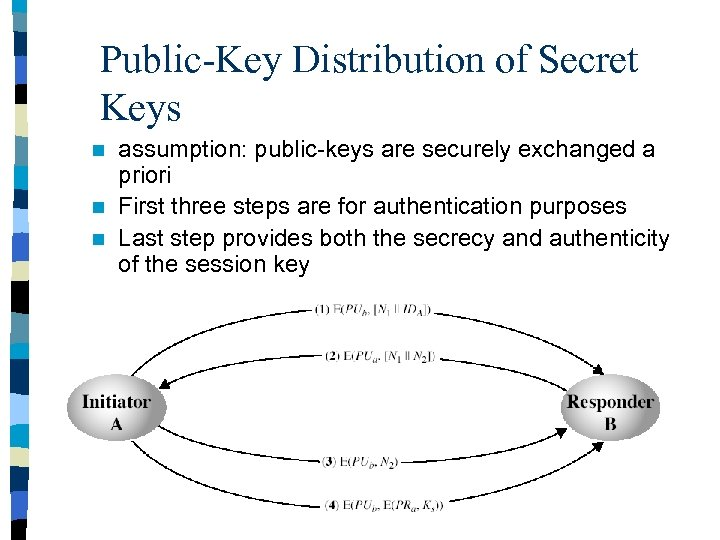 Public-Key Distribution of Secret Keys assumption: public-keys are securely exchanged a priori n First