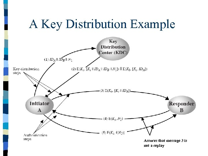 A Key Distribution Example Assures that message 3 is not a replay