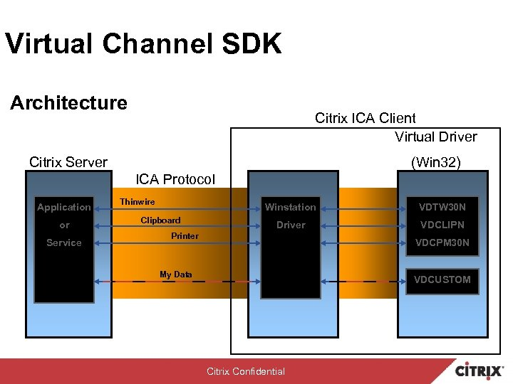 Virtual Channel SDK Architecture Citrix ICA Client Virtual Driver Citrix Server (Win 32) ICA