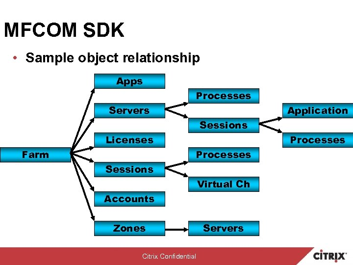 MFCOM SDK • Sample object relationship Apps Processes Servers Application Sessions Licenses Farm Processes