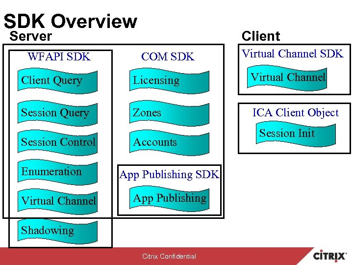 SDK Overview Server WFAPI SDK Client COM SDK Virtual Channel SDK Client Query Licensing