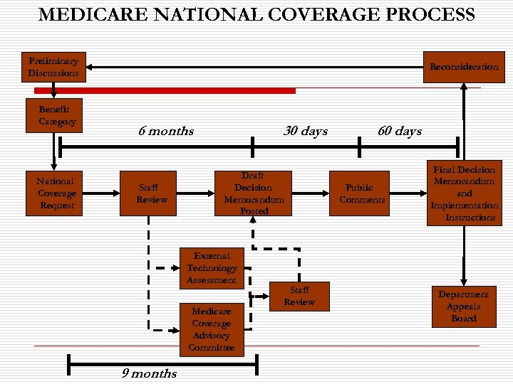 MEDICARE NATIONAL COVERAGE PROCESS Preliminary Discussions Benefit Category National Coverage Request Reconsideration 6 months