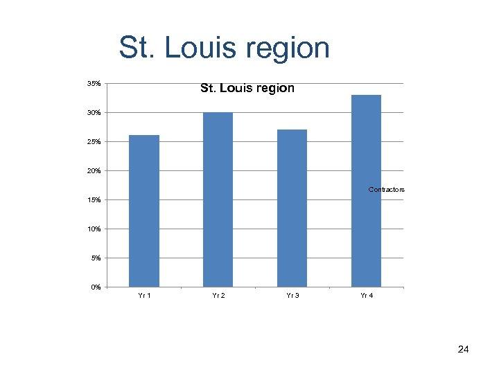 St. Louis region 35% St. Louis region 30% 25% 20% Contractors 15% 10% 5%