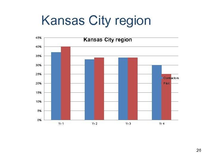 Kansas City region 45% Kansas City region 40% 35% 30% 25% Contractors Pilot 20%