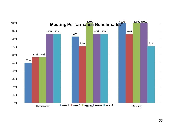 100% 100% Meeting Performance Benchmarks* 90% 86% 86% 83% 86% 80% 71% 70% 57%
