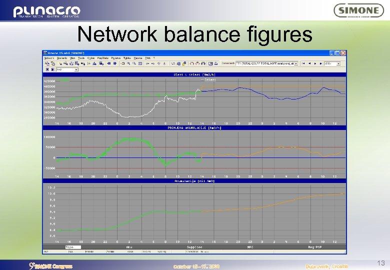 Network balance figures 13