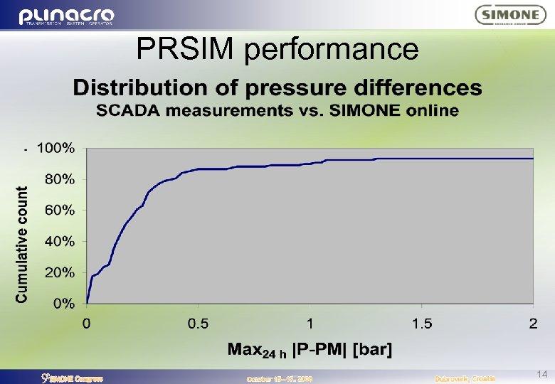 PRSIM performance 14