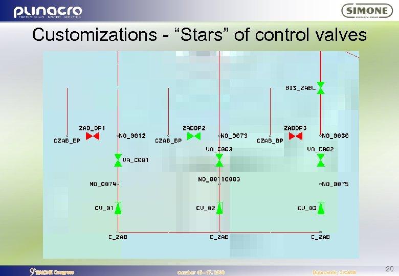 "Customizations - ""Stars"" of control valves 20"
