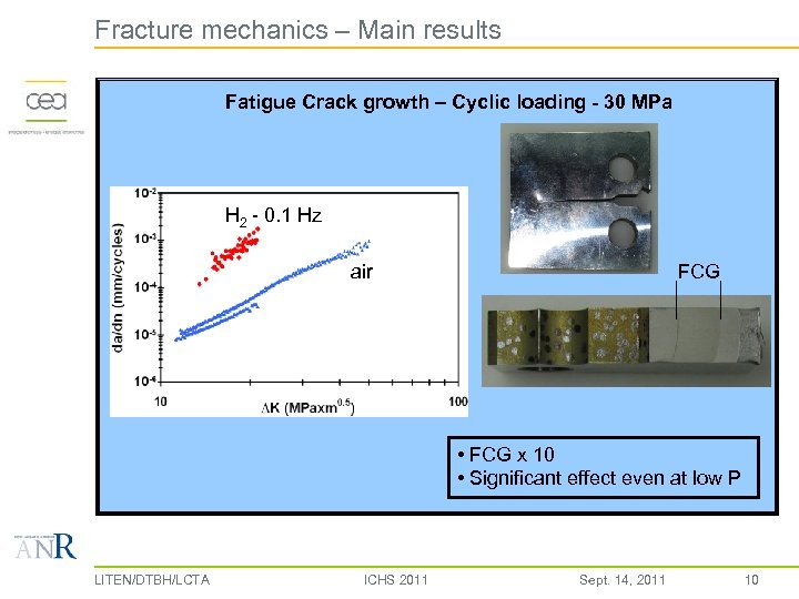 Fracture mechanics – Main results Fatigue Crack growth – Cyclic loading - 30 MPa