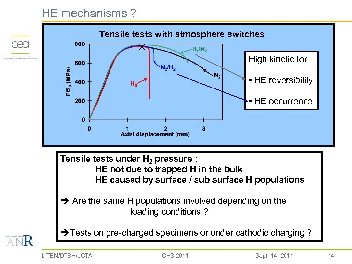 HE mechanisms ? Tensile tests with atmosphere switches High kinetic for • HE reversibility