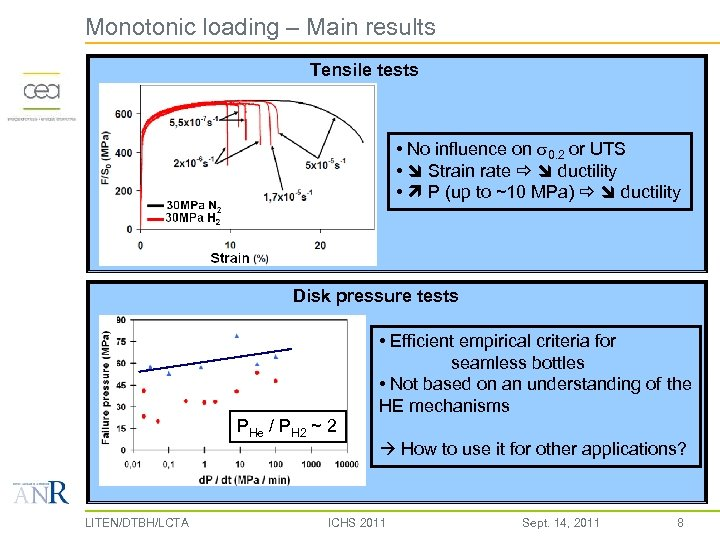 Monotonic loading – Main results Tensile tests • No influence on s 0. 2